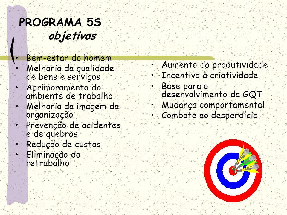 PROGRAMA 5S objetivos Bem-estar do homem Melhoria da qualidade de bens e serviços Aprimoramento do ambiente de trabalho Melhoria da imagem da organiza
