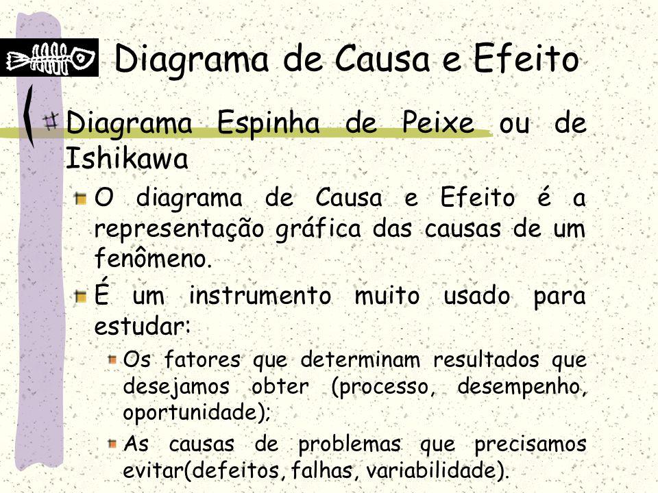 Diagrama de Causa e Efeito Diagrama Espinha de Peixe ou de Ishikawa O diagrama de Causa e Efeito é a representação gráfica das causas de um fenômeno.