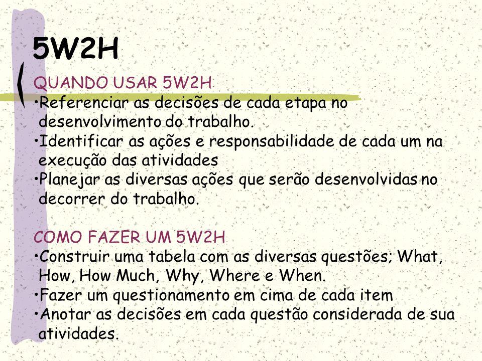 5W2H QUANDO USAR 5W2H Referenciar as decisões de cada etapa no desenvolvimento do trabalho. Identificar as ações e responsabilidade de cada um na exec