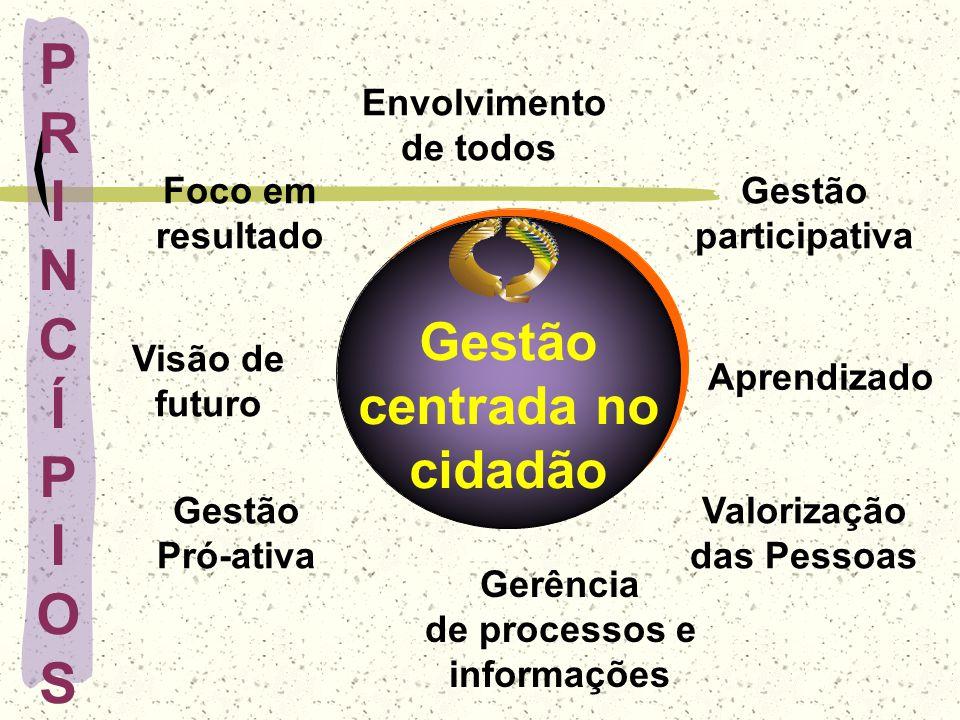 PRINCÍPIOSPRINCÍPIOS Gestão centrada no cidadão Gestão centrada no cidadão Aprendizado Foco em resultado Envolvimento de todos Valorização das Pessoas