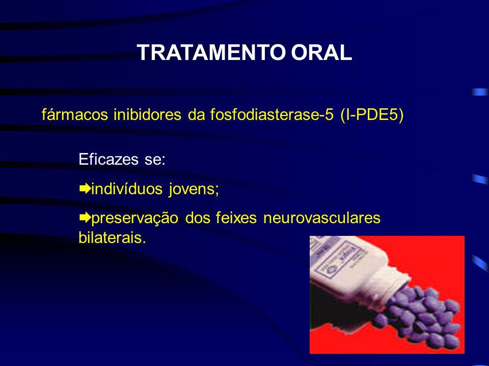 TRATAMENTO ORAL fármacos inibidores da fosfodiasterase-5 (I-PDE5) Eficazes se: indivíduos jovens; preservação dos feixes neurovasculares bilaterais.