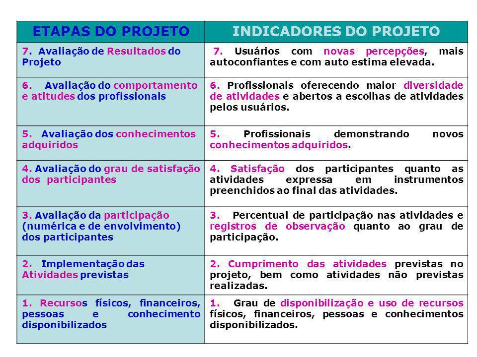ETAPAS DO PROJETOINDICADORES DO PROJETO 7. Avaliação de Resultados do Projeto 7. Usuários com novas percepções, mais autoconfiantes e com auto estima