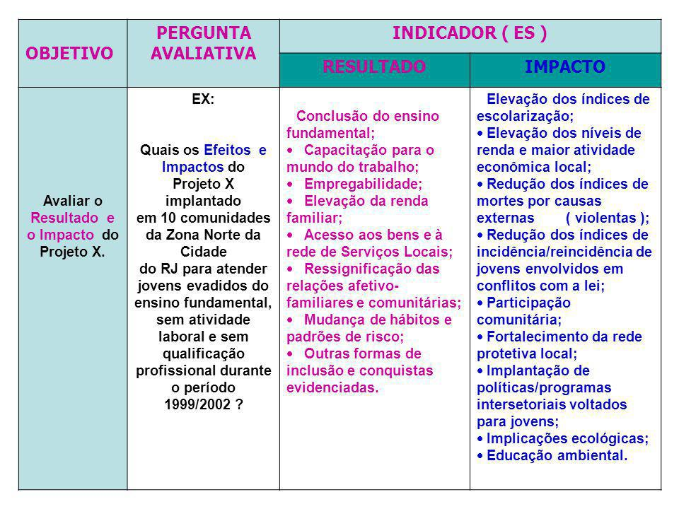 OBJETIVO PERGUNTA AVALIATIVA INDICADOR ( ES ) RESULTADOIMPACTO Avaliar o Resultado e o Impacto do Projeto X. EX: Quais os Efeitos e Impactos do Projet