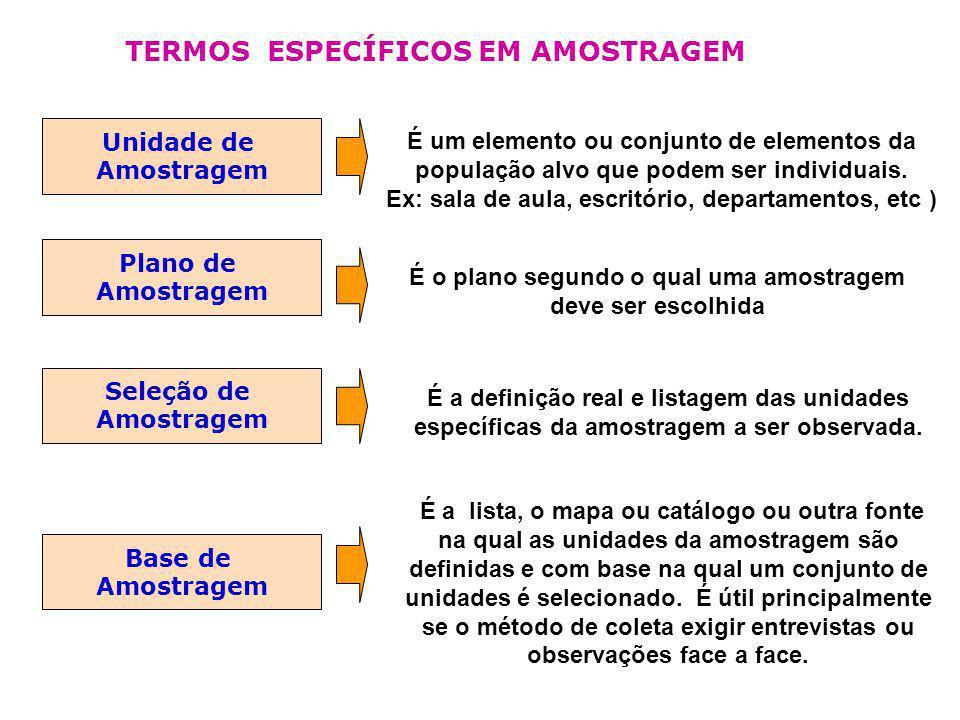 TERMOS ESPECÍFICOS EM AMOSTRAGEM Unidade de Amostragem É um elemento ou conjunto de elementos da população alvo que podem ser individuais. Ex: sala de