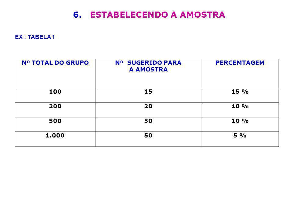 6. ESTABELECENDO A AMOSTRA Nº TOTAL DO GRUPONº SUGERIDO PARA A AMOSTRA PERCEMTAGEM 1001515 % 2002010 % 5005010 % 1.000505 % EX : TABELA 1