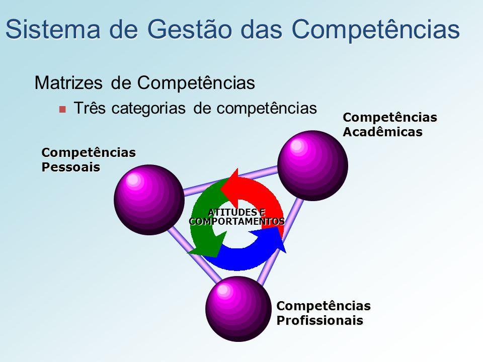 Sistema de Gestão das Competências Matrizes de Competências Três categorias de competências Competências Acadêmicas Competências Acadêmicas Competênci