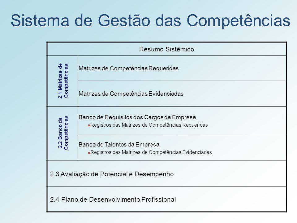 Sistema de Gestão das Competências Resumo Sistêmico Matrizes de Competências Requeridas Matrizes de Competências Evidenciadas Banco de Requisitos dos