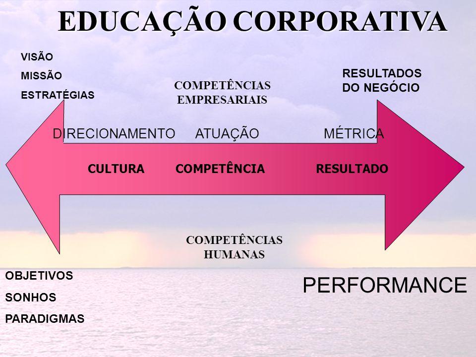 EDUCAÇÃO CORPORATIVA CULTURA COMPETÊNCIA RESULTADO COMPETÊNCIAS EMPRESARIAIS COMPETÊNCIAS HUMANAS DIRECIONAMENTO ATUAÇÃO MÉTRICA VISÃO MISSÃO ESTRATÉG