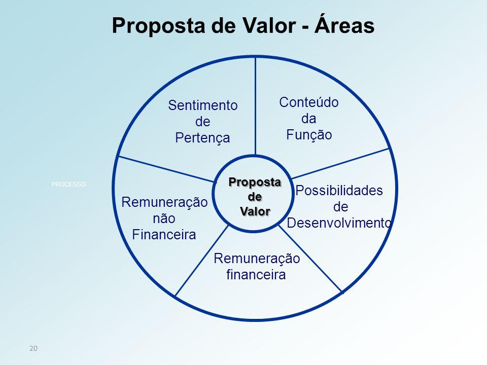 20 Conteúdo da Função Possibilidades de Desenvolvimento Remuneração não Financeira PropostadeValor PROCESSO Sentimento de Pertença Proposta de Valor -