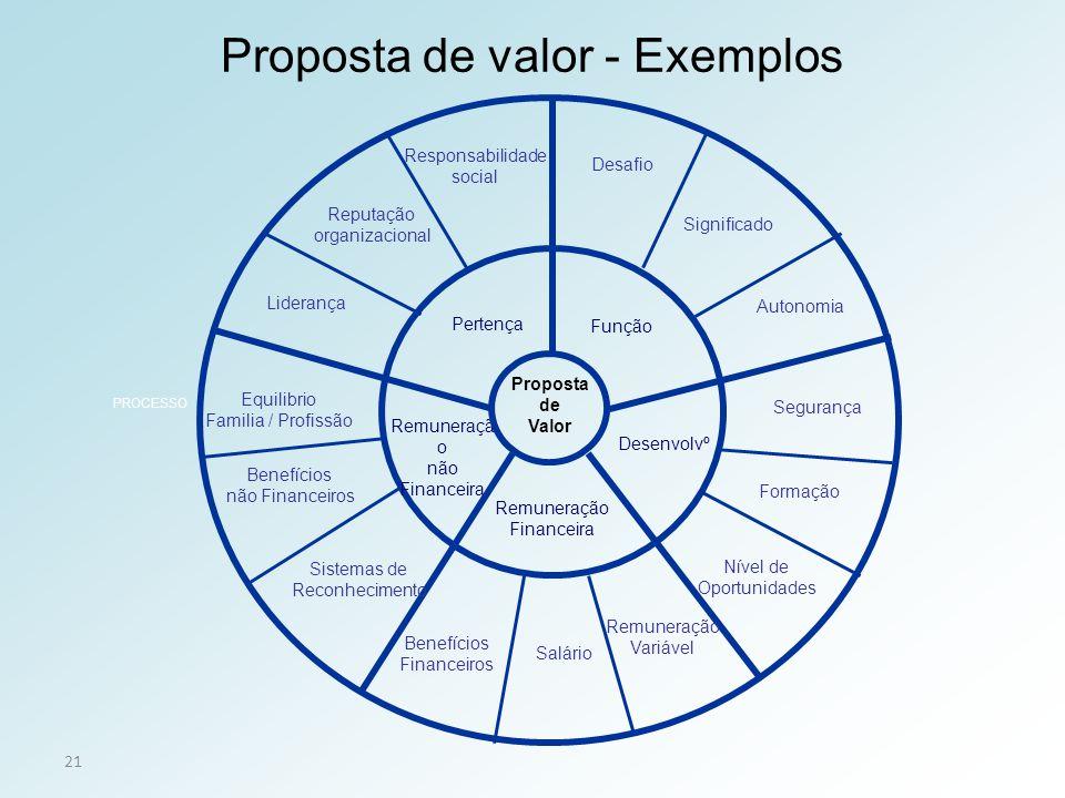 21 Função Desenvolvº Remuneraçã o não Financeira Proposta de Valor PROCESSO Pertença Proposta de valor - Exemplos Remuneração Financeira Desafio Auton