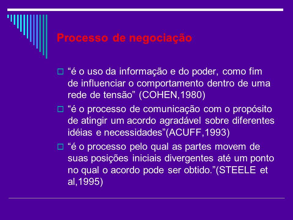 Processo de negociação é o uso da informação e do poder, como fim de influenciar o comportamento dentro de uma rede de tensão (COHEN,1980) é o process