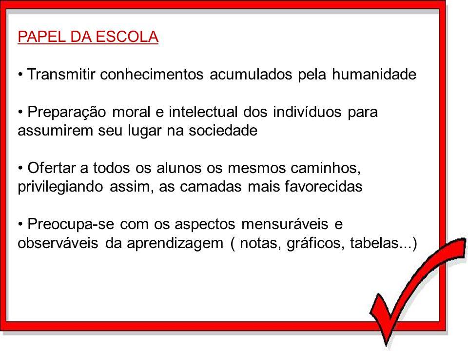 PAPEL DA ESCOLA Transmitir conhecimentos acumulados pela humanidade Preparação moral e intelectual dos indivíduos para assumirem seu lugar na sociedad