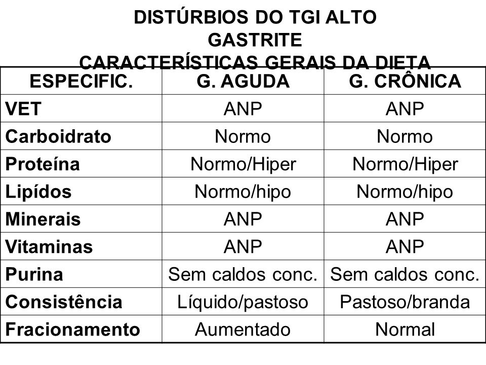 DISTÚRBIOS DO TGI ALTO GASTRITE CARACTERÍSTICAS GERAIS DA DIETA ESPECIFIC.G. AGUDAG. CRÔNICA VETANP CarboidratoNormo ProteínaNormo/Hiper LipídosNormo/