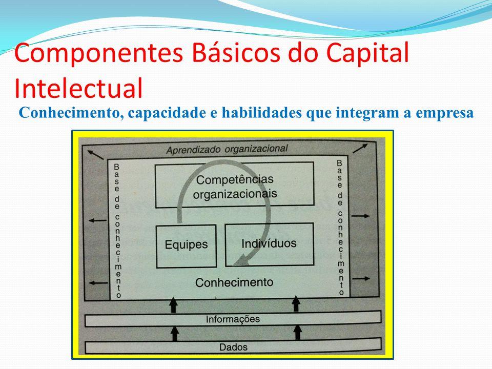 Conhecimento, capacidade e habilidades que integram a empresa Componentes Básicos do Capital Intelectual