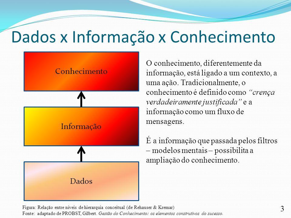 3 Dados x Informação x Conhecimento Dados Informação Conhecimento O conhecimento, diferentemente da informação, está ligado a um contexto, a uma ação.
