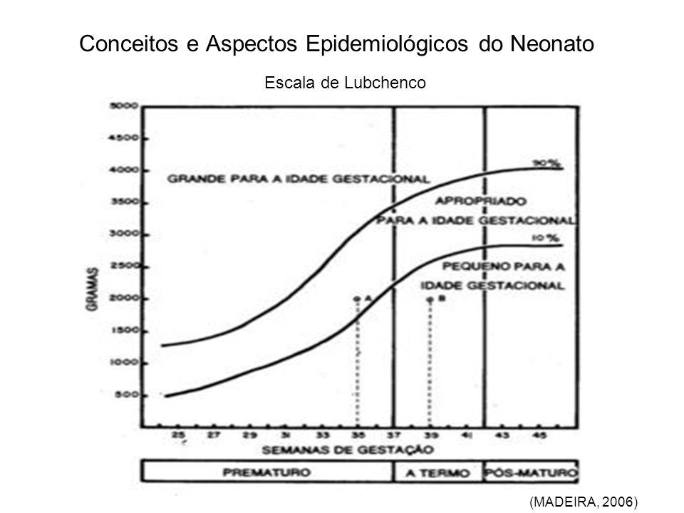Conceitos e Aspectos Epidemiológicos do Neonato Escala de Lubchenco (MADEIRA, 2006)