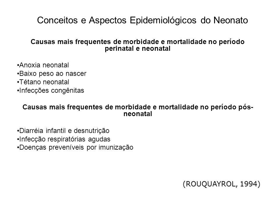 Conceitos e Aspectos Epidemiológicos do Neonato Causas mais frequentes de morbidade e mortalidade no período perinatal e neonatal Anoxia neonatal Baix