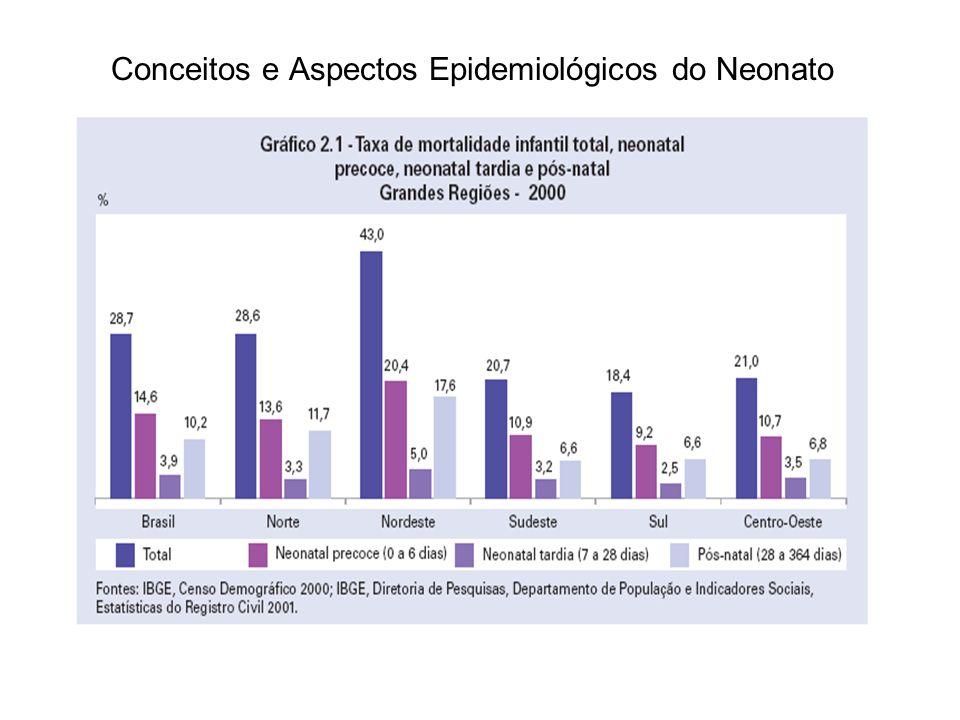 Conceitos e Aspectos Epidemiológicos do Neonato