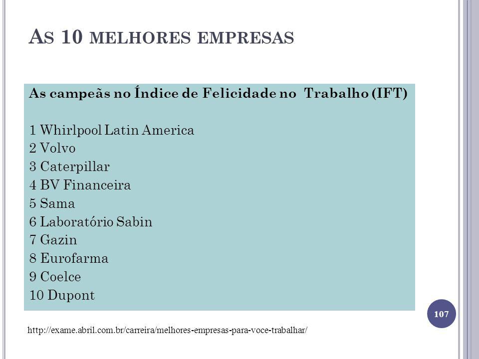 A S 10 MELHORES EMPRESAS As campeãs no Índice de Felicidade no Trabalho (IFT) 1 Whirlpool Latin America 2 Volvo 3 Caterpillar 4 BV Financeira 5 Sama 6 Laboratório Sabin 7 Gazin 8 Eurofarma 9 Coelce 10 Dupont 107 http://exame.abril.com.br/carreira/melhores-empresas-para-voce-trabalhar/