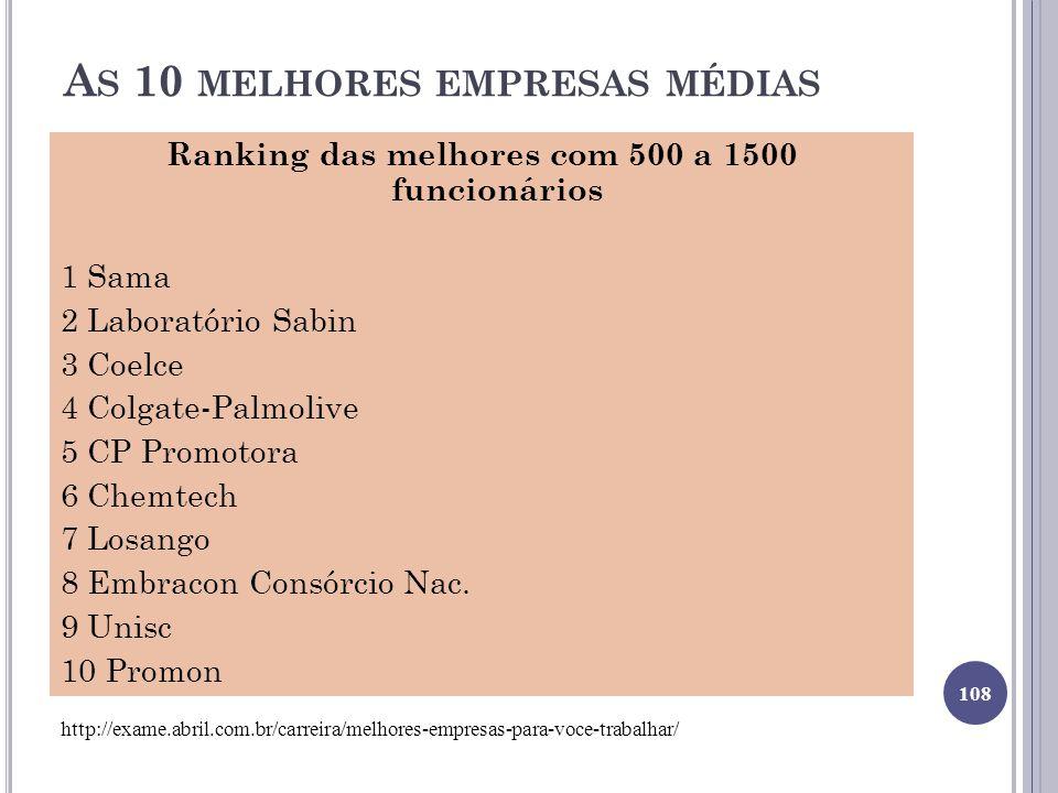 A S 10 MELHORES EMPRESAS MÉDIAS Ranking das melhores com 500 a 1500 funcionários 1 Sama 2 Laboratório Sabin 3 Coelce 4 Colgate-Palmolive 5 CP Promotora 6 Chemtech 7 Losango 8 Embracon Consórcio Nac.