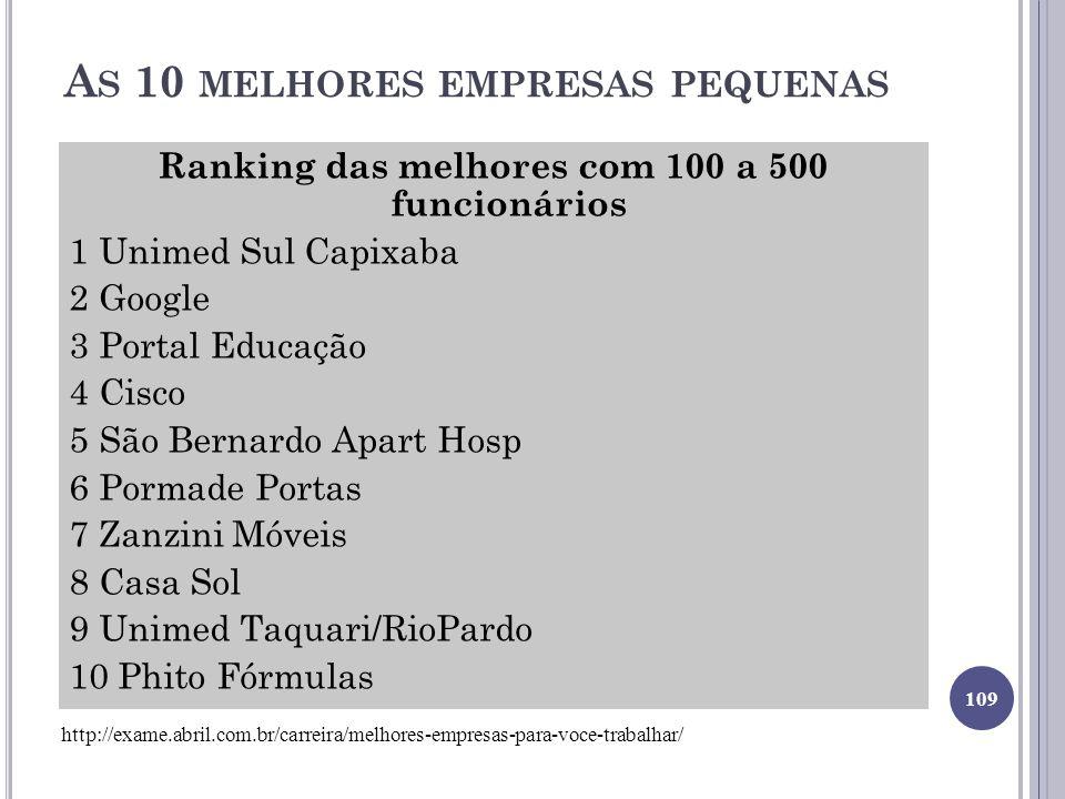A S 10 MELHORES EMPRESAS PEQUENAS Ranking das melhores com 100 a 500 funcionários 1 Unimed Sul Capixaba 2 Google 3 Portal Educação 4 Cisco 5 São Berna