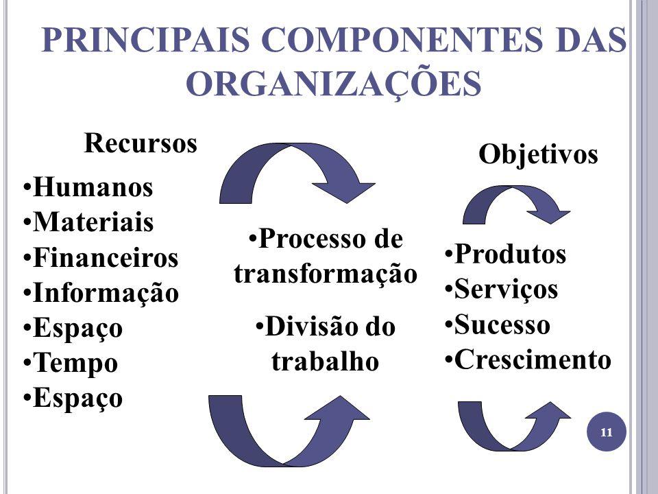 PRINCIPAIS COMPONENTES DAS ORGANIZAÇÕES Recursos Humanos Materiais Financeiros Informação Espaço Tempo Espaço Processo de transformação Divisão do trabalho Objetivos Produtos Serviços Sucesso Crescimento 11