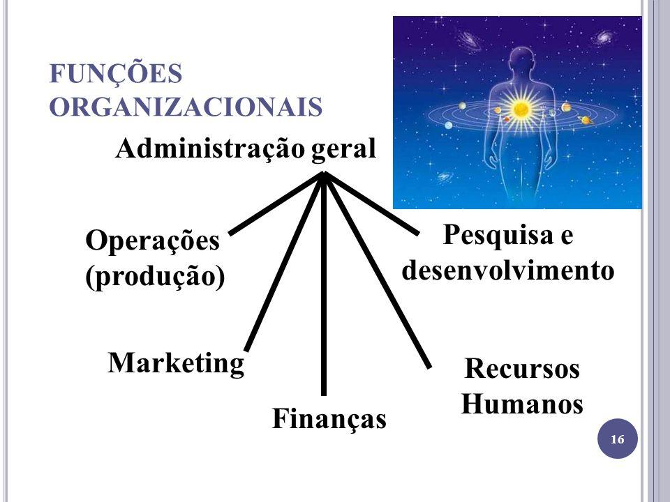 FUNÇÕES ORGANIZACIONAIS Administração geral Operações (produção) Marketing Finanças Recursos Humanos Pesquisa e desenvolvimento 16