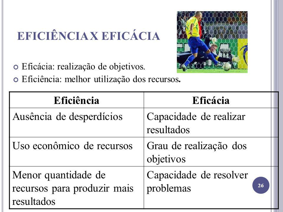 EFICIÊNCIA X EFICÁCIA Eficácia: realização de objetivos. Eficiência: melhor utilização dos recursos. EficiênciaEficácia Ausência de desperdíciosCapaci