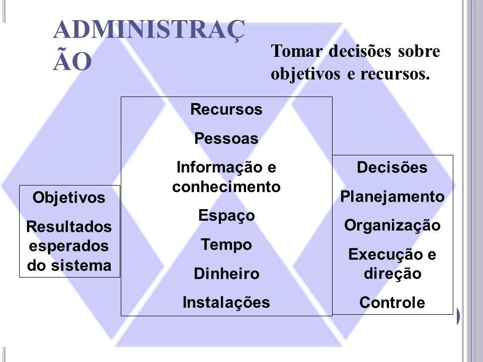 ADMINISTRAÇ ÃO Tomar decisões sobre objetivos e recursos. Recursos Pessoas Informação e conhecimento Espaço Tempo Dinheiro Instalações Objetivos Resul