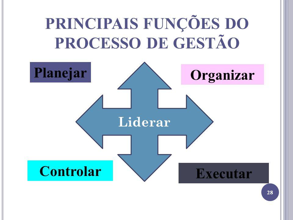 PRINCIPAIS FUNÇÕES DO PROCESSO DE GESTÃO Planejar Organizar Controlar Executar 28 Liderar
