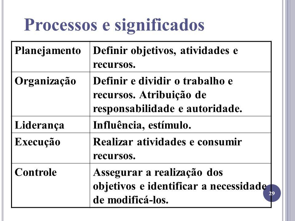 Processos e significados PlanejamentoDefinir objetivos, atividades e recursos. OrganizaçãoDefinir e dividir o trabalho e recursos. Atribuição de respo