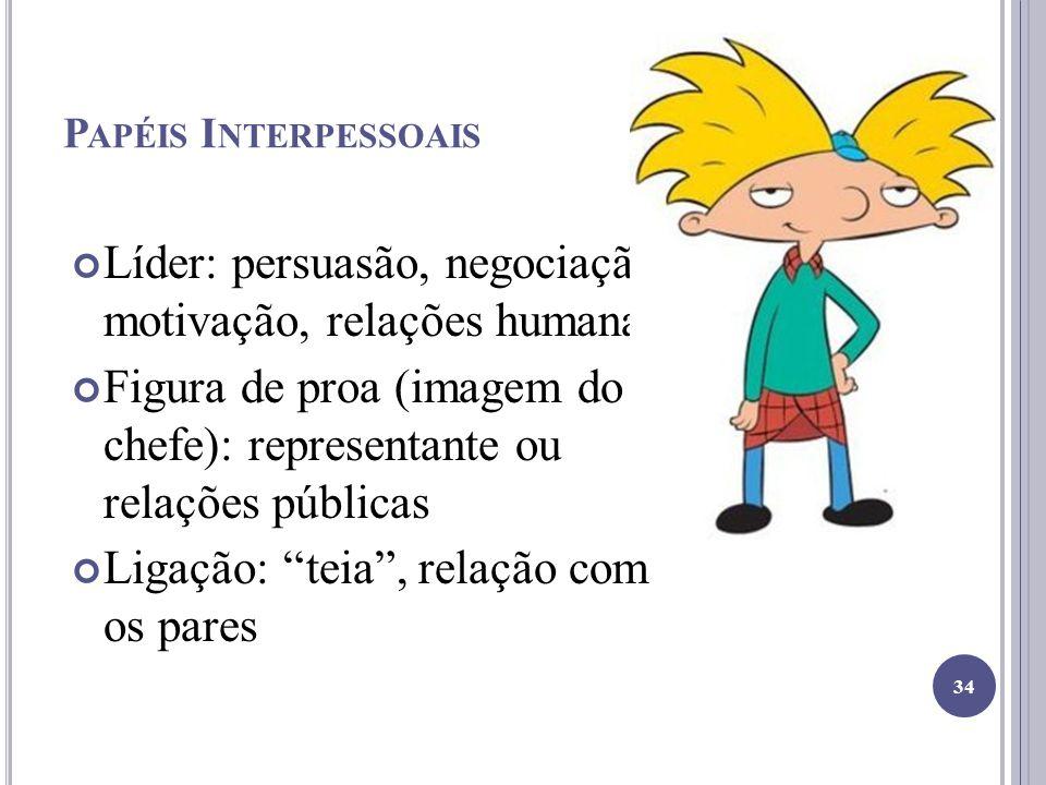 P APÉIS I NTERPESSOAIS Líder: persuasão, negociação, motivação, relações humanas Figura de proa (imagem do chefe): representante ou relações públicas