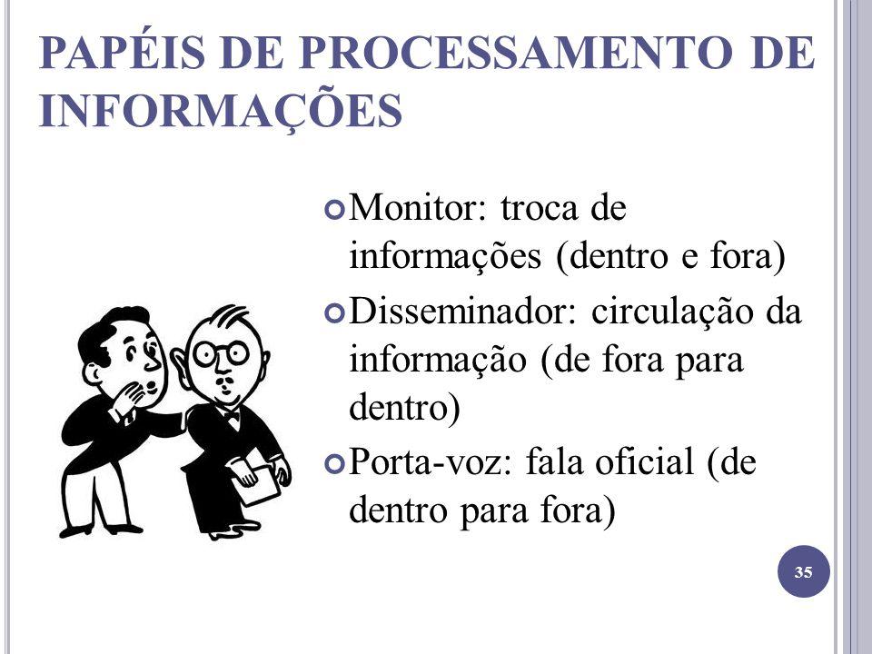 PAPÉIS DE PROCESSAMENTO DE INFORMAÇÕES Monitor: troca de informações (dentro e fora) Disseminador: circulação da informação (de fora para dentro) Porta-voz: fala oficial (de dentro para fora) 35