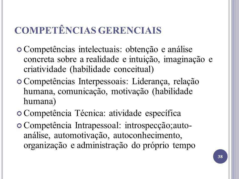 COMPETÊNCIAS GERENCIAIS Competências intelectuais: obtenção e análise concreta sobre a realidade e intuição, imaginação e criatividade (habilidade conceitual) Competências Interpessoais: Liderança, relação humana, comunicação, motivação (habilidade humana) Competência Técnica: atividade específica Competência Intrapessoal: introspecção;auto- análise, automotivação, autoconhecimento, organização e administração do próprio tempo 38