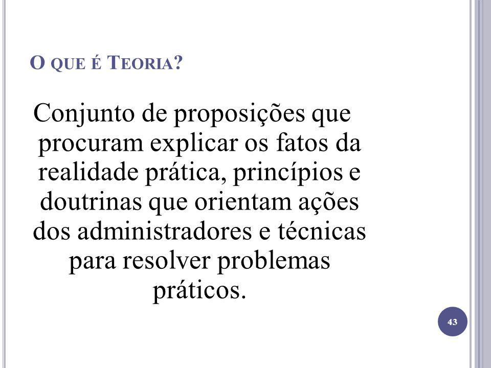 O QUE É T EORIA ? Conjunto de proposições que procuram explicar os fatos da realidade prática, princípios e doutrinas que orientam ações dos administr