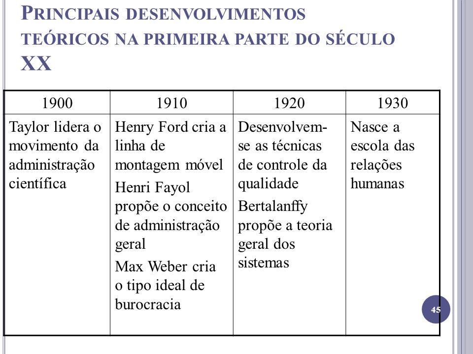 P RINCIPAIS DESENVOLVIMENTOS TEÓRICOS NA PRIMEIRA PARTE DO SÉCULO XX 1900191019201930 Taylor lidera o movimento da administração científica Henry Ford