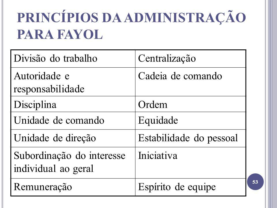 PRINCÍPIOS DA ADMINISTRAÇÃO PARA FAYOL Divisão do trabalhoCentralização Autoridade e responsabilidade Cadeia de comando DisciplinaOrdem Unidade de com