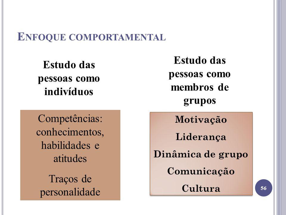 E NFOQUE COMPORTAMENTAL Estudo das pessoas como indivíduos Estudo das pessoas como membros de grupos Competências: conhecimentos, habilidades e atitudes Traços de personalidade Motivação Liderança Dinâmica de grupo Comunicação Cultura Motivação Liderança Dinâmica de grupo Comunicação Cultura 56
