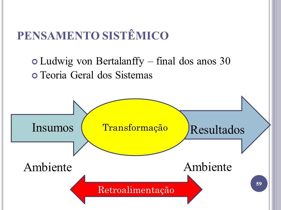 PENSAMENTO SISTÊMICO Ludwig von Bertalanffy – final dos anos 30 Teoria Geral dos Sistemas Insumos Ambiente Resultados 59 Ambiente Transformação Retroa