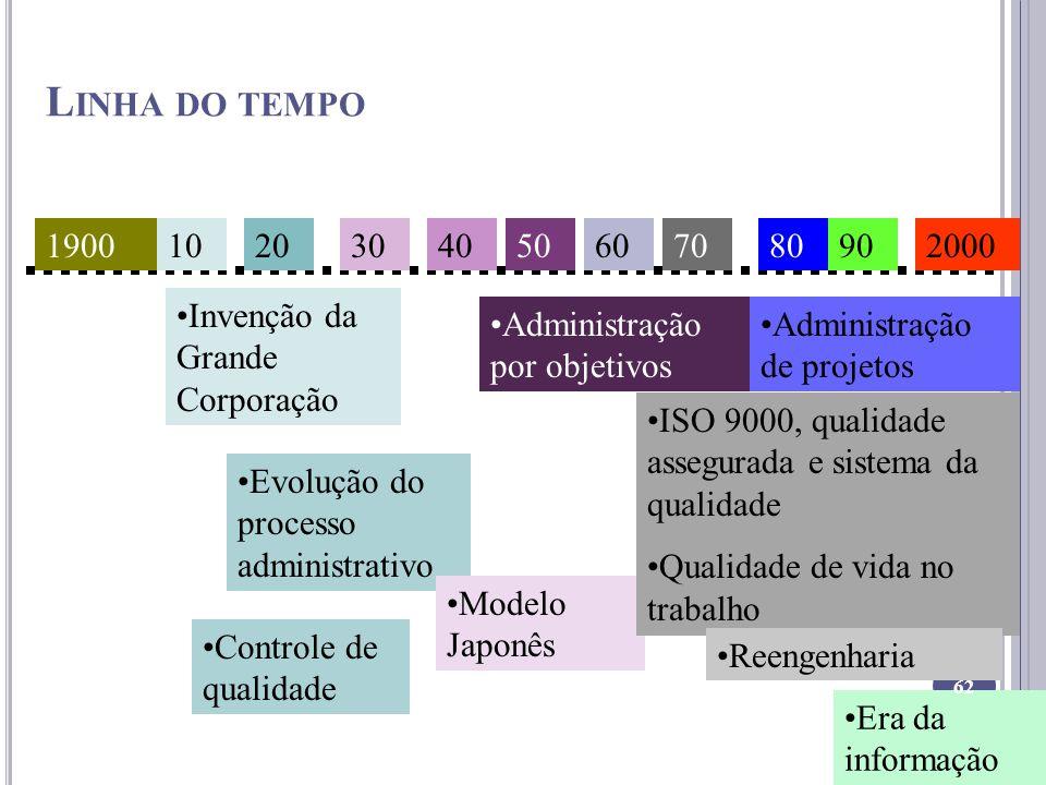 L INHA DO TEMPO 19001020304050607080902000 Invenção da Grande Corporação Evolução do processo administrativo Controle de qualidade Modelo Japonês Admi