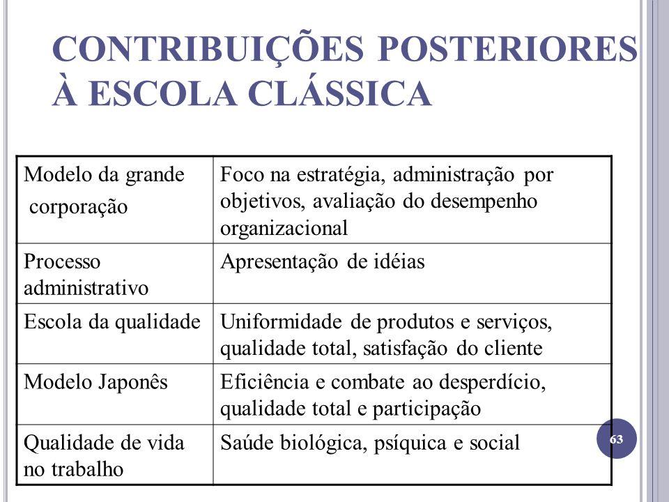 CONTRIBUIÇÕES POSTERIORES À ESCOLA CLÁSSICA Modelo da grande corporação Foco na estratégia, administração por objetivos, avaliação do desempenho organ