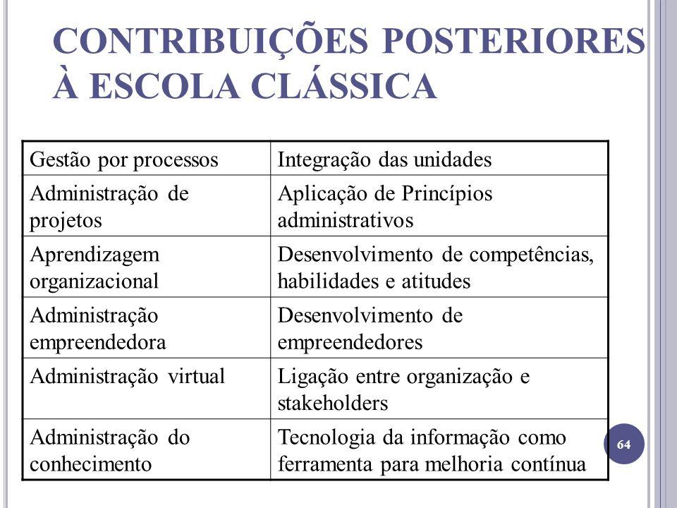 CONTRIBUIÇÕES POSTERIORES À ESCOLA CLÁSSICA Gestão por processosIntegração das unidades Administração de projetos Aplicação de Princípios administrati