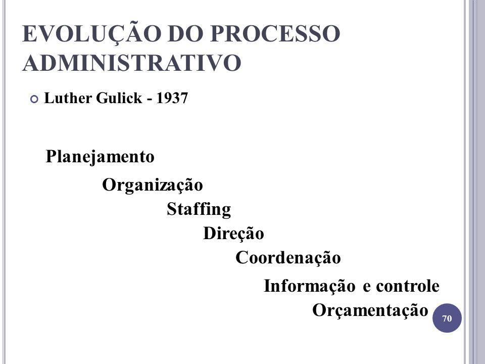 EVOLUÇÃO DO PROCESSO ADMINISTRATIVO Luther Gulick - 1937 Planejamento Organização Staffing Direção Coordenação Informação e controle Orçamentação 70