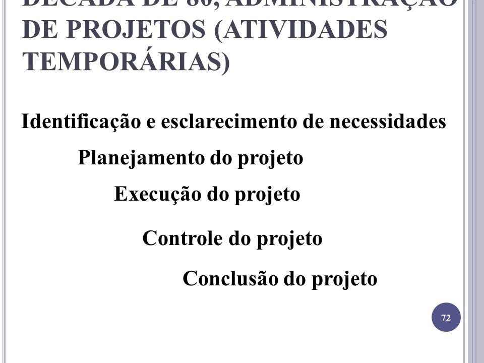 DÉCADA DE 80, ADMINISTRAÇÃO DE PROJETOS (ATIVIDADES TEMPORÁRIAS) Identificação e esclarecimento de necessidades Planejamento do projeto Execução do projeto Controle do projeto Conclusão do projeto 72