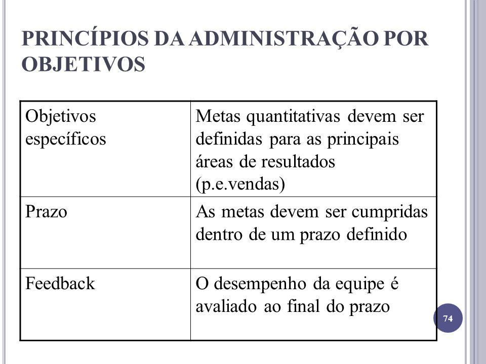 PRINCÍPIOS DA ADMINISTRAÇÃO POR OBJETIVOS Objetivos específicos Metas quantitativas devem ser definidas para as principais áreas de resultados (p.e.ve