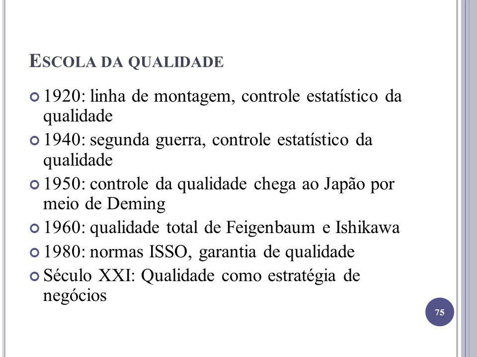 E SCOLA DA QUALIDADE 1920: linha de montagem, controle estatístico da qualidade 1940: segunda guerra, controle estatístico da qualidade 1950: controle