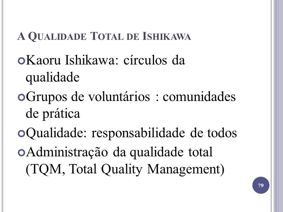 A Q UALIDADE T OTAL DE I SHIKAWA Kaoru Ishikawa: círculos da qualidade Grupos de voluntários : comunidades de prática Qualidade: responsabilidade de t