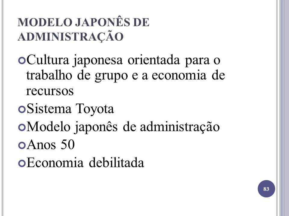 MODELO JAPONÊS DE ADMINISTRAÇÃO Cultura japonesa orientada para o trabalho de grupo e a economia de recursos Sistema Toyota Modelo japonês de administração Anos 50 Economia debilitada 83