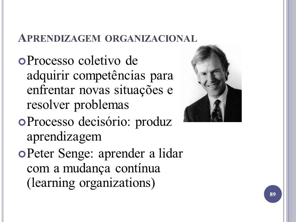 A PRENDIZAGEM ORGANIZACIONAL Processo coletivo de adquirir competências para enfrentar novas situações e resolver problemas Processo decisório: produz