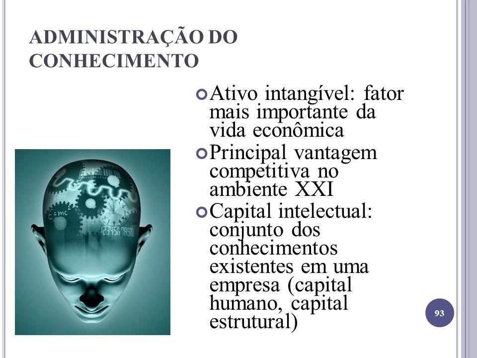 ADMINISTRAÇÃO DO CONHECIMENTO Ativo intangível: fator mais importante da vida econômica Principal vantagem competitiva no ambiente XXI Capital intelectual: conjunto dos conhecimentos existentes em uma empresa (capital humano, capital estrutural) 93